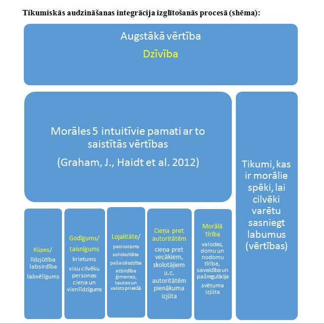 Asociācijas Ģimene priekšlikumi tikumiskās un valstiskās audzināšanas vadlīniju projektam